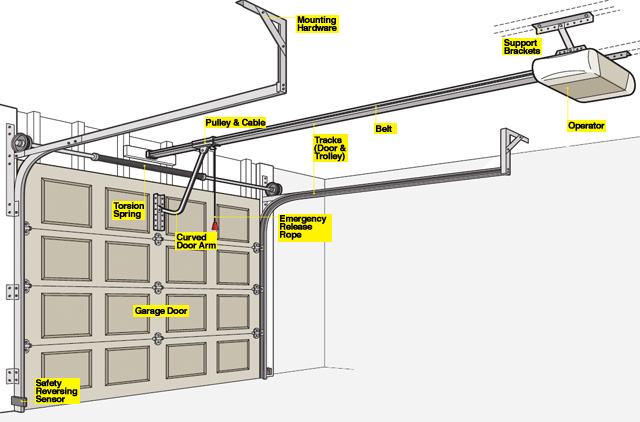 How To Install A Garage Door Opener ?