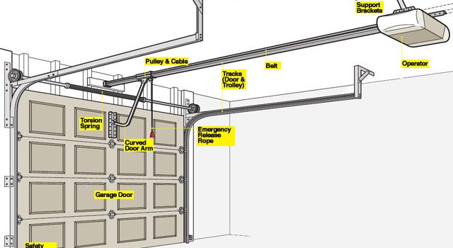 How To Install A Garage Door Opener ? - RC Garage Door Repair ...